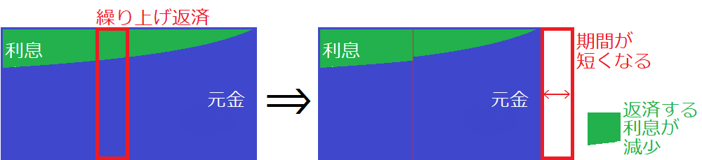 期間短縮型のイメージ